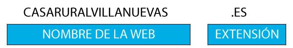 como está formado un dominio web